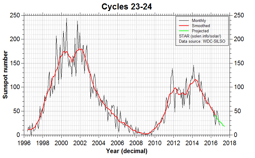 The Next Sunspot Cycle | Sten's Space Blog